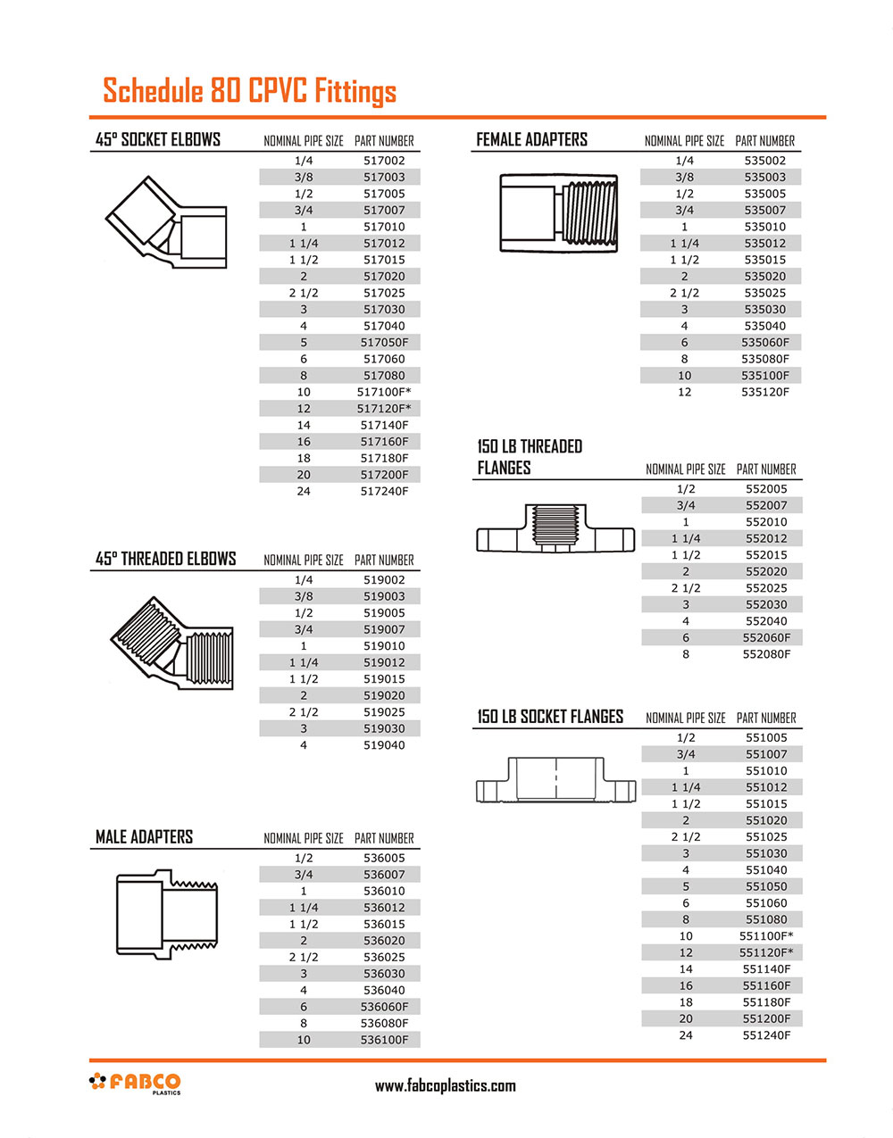 Schedule 80 Grey CPVC Fittings