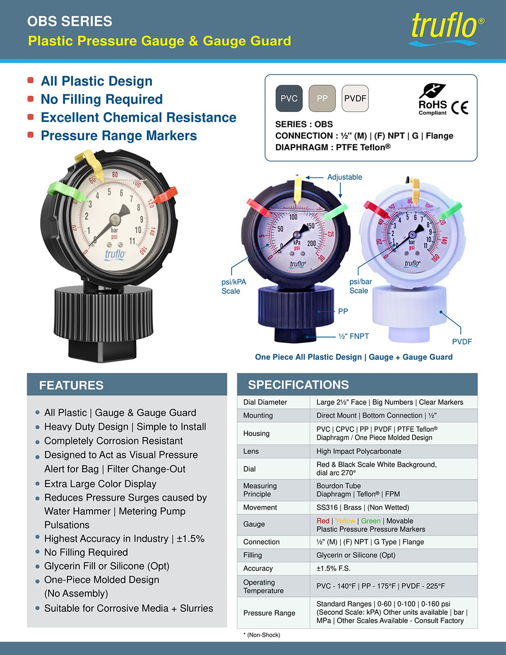 OBS Pressure Gauge | Gauge Guard